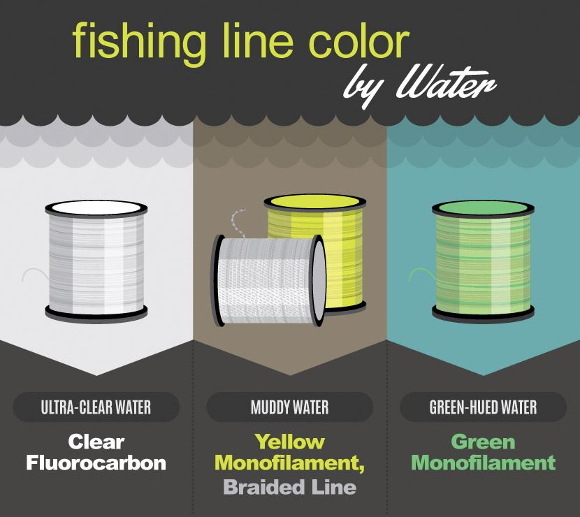 Best fishing line color by depth