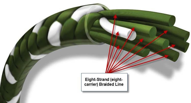 braided fishing line structure